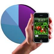 iPhone Marktanteil bei Smartphones